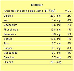 Natural honey minerals